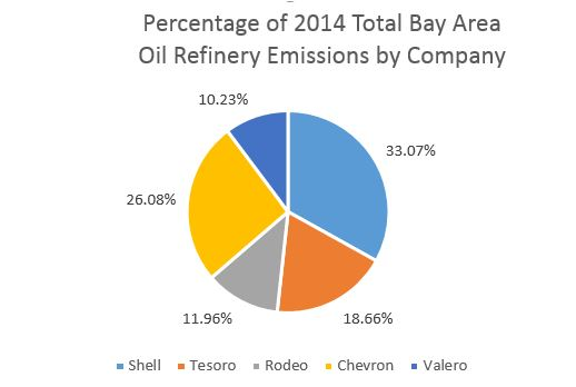 2014 Bay Area Refinery Emissions Graph